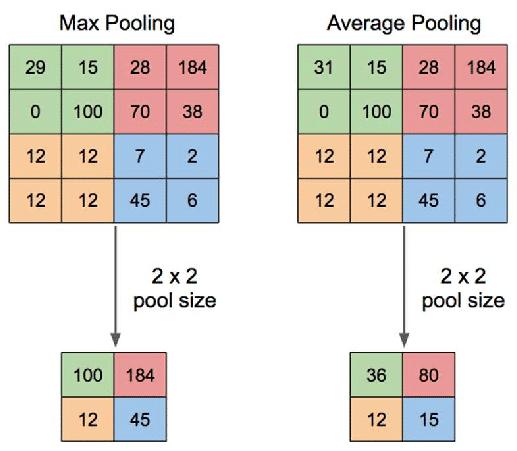 cnn-pooling-nedir