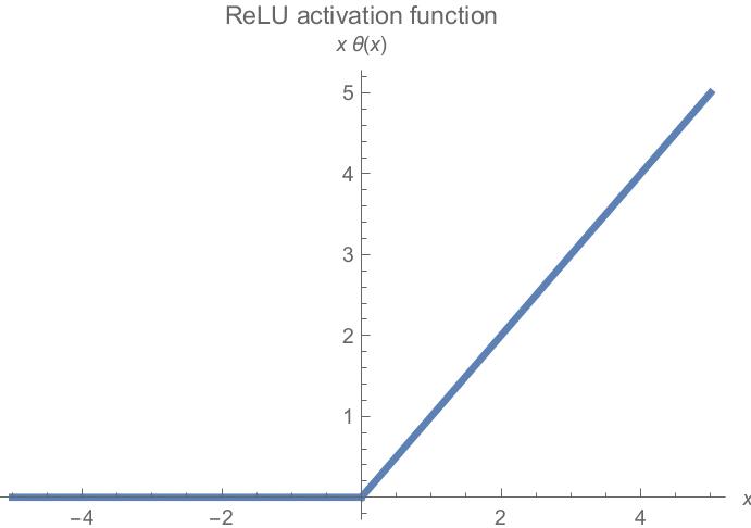 relu-aktivasyon-fonksiyonu